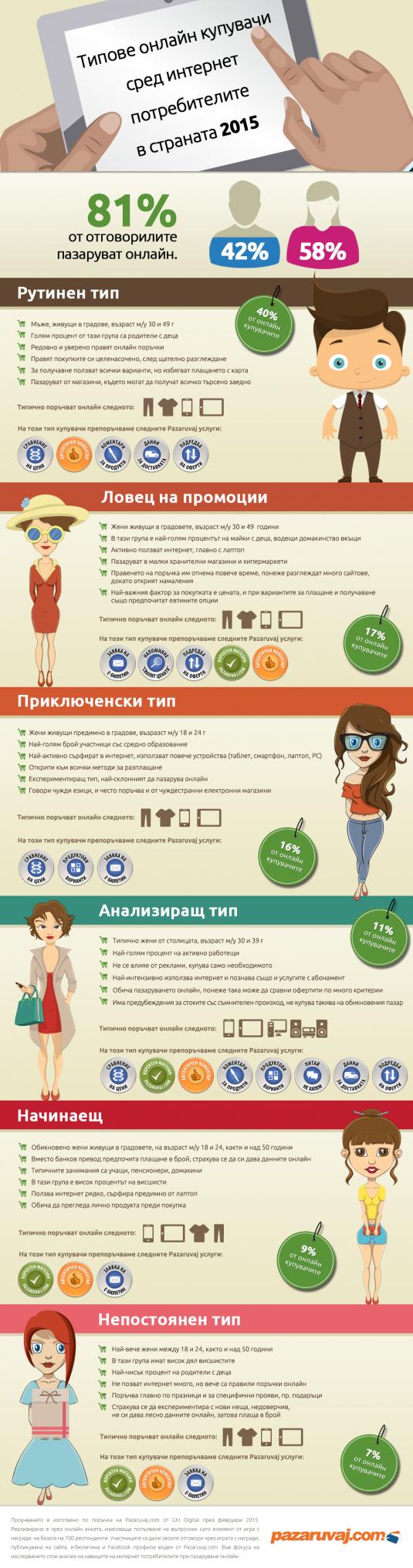 6 vida online potrebiteli