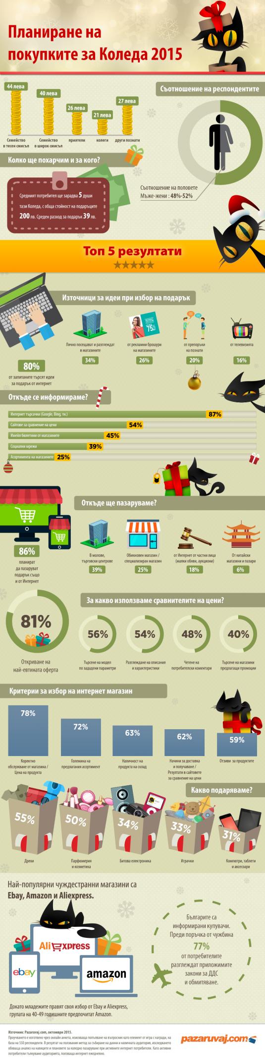 Xmas-2015-Pazaruvaj.com-Infographic