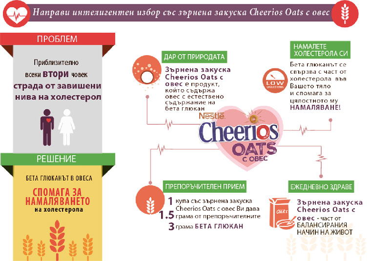 Cheerios Oats Infographic BG