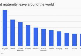 България е с най-дълго платено майчинство в целия свят